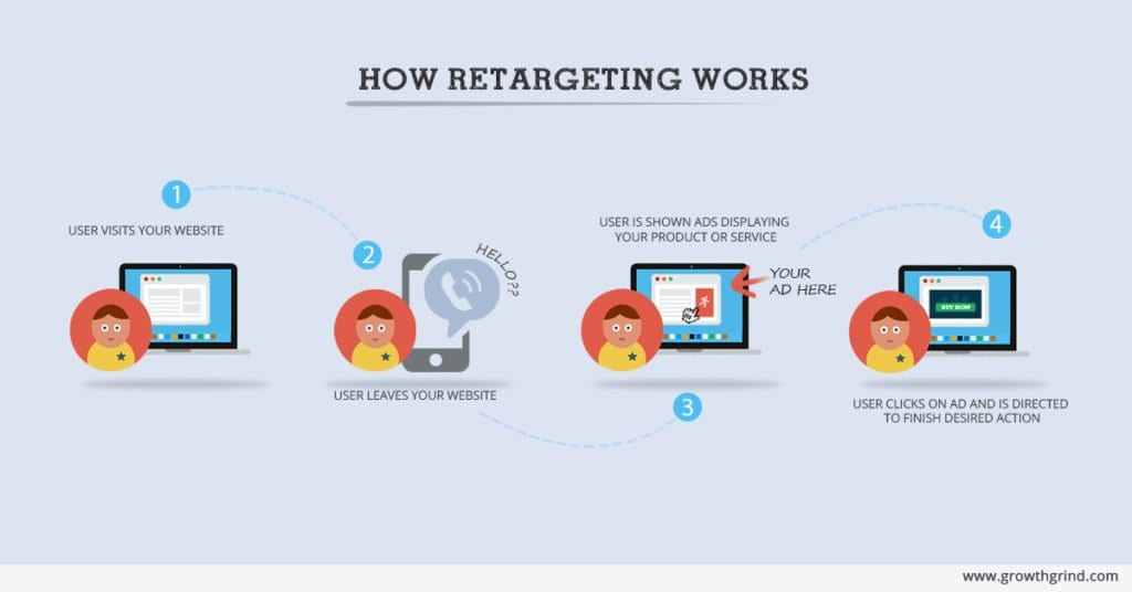 How-Retargeting-Works