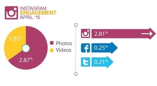 instagram-research-engagement-compared-to-twitter-facebook