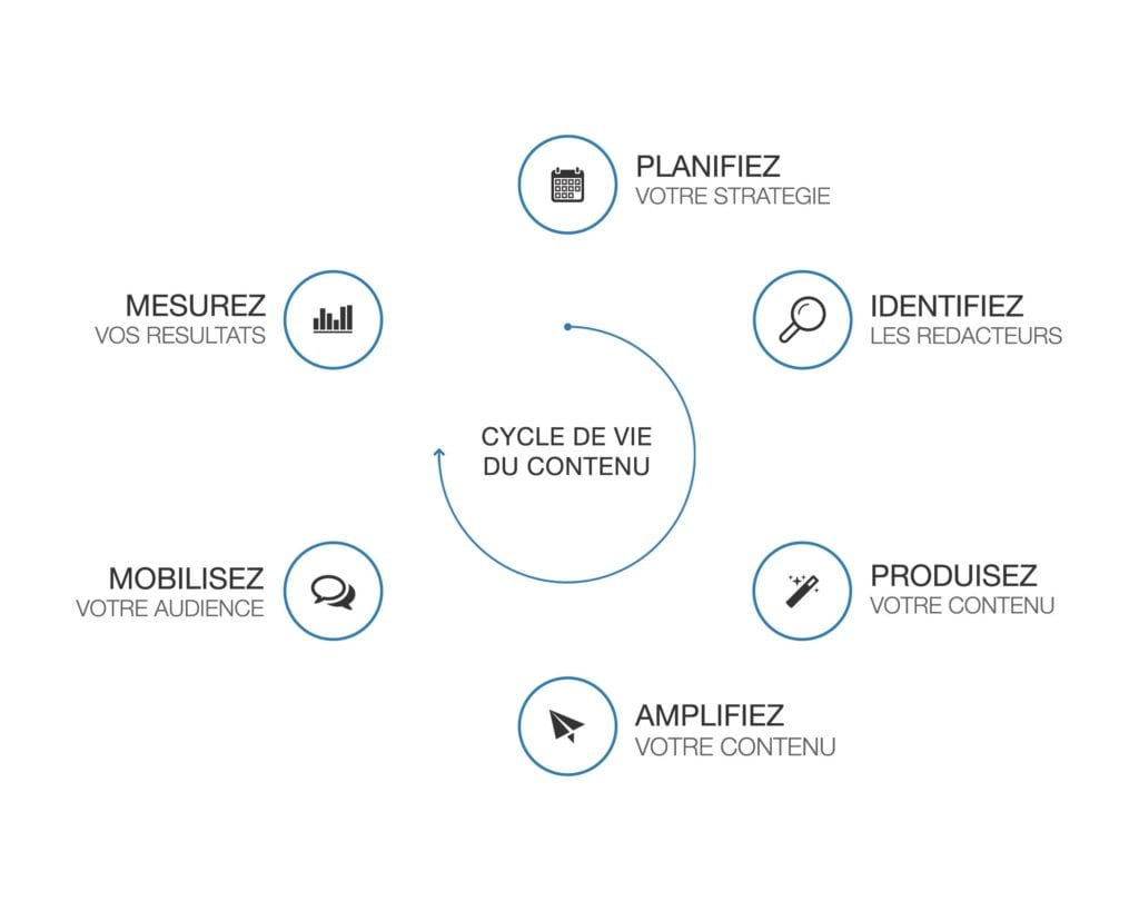 content-lifecycle-prerequis-strategie-content-marketing