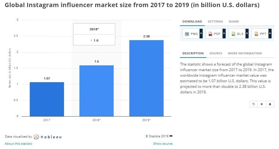 Image result for Global Instagram influencer market size from 2017 to 2019 (in billion U.S. dollars)