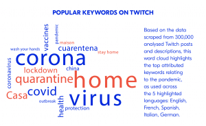 Popular keyword infographic