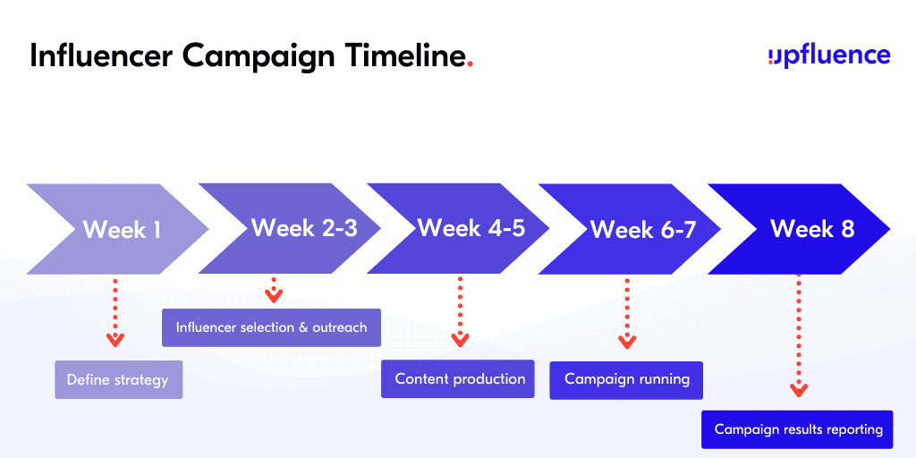 key steps for an influencer marketing campaign