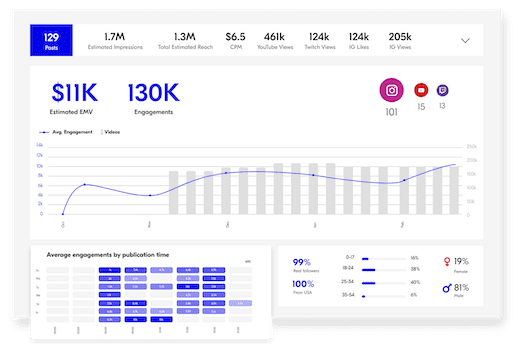 tracking influencers