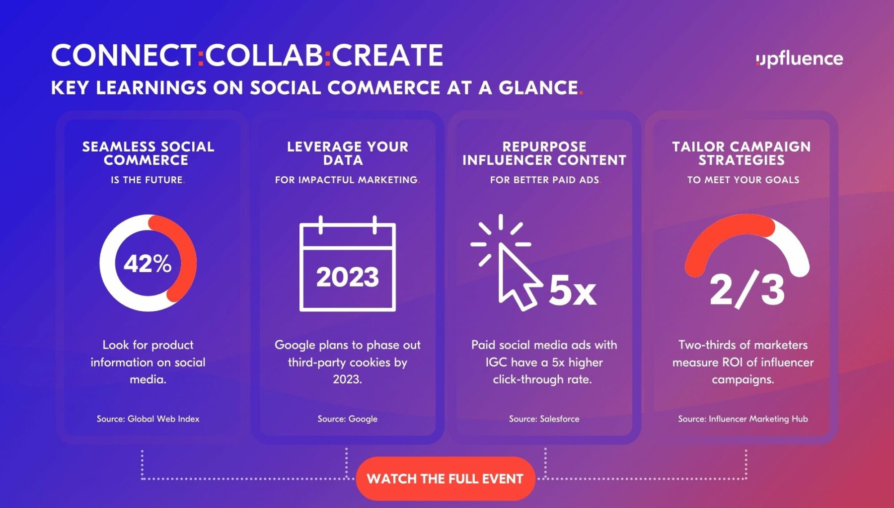 connect:collab:create takeaways